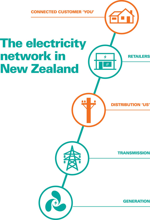 Overview Of The Electricity Industry